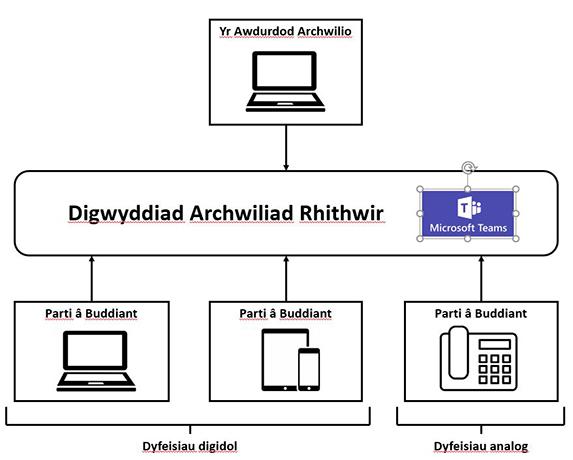 Defnydd o dechnoleg mewn digwyddiadau archwilio rhithwir – cliciwch i ehangu