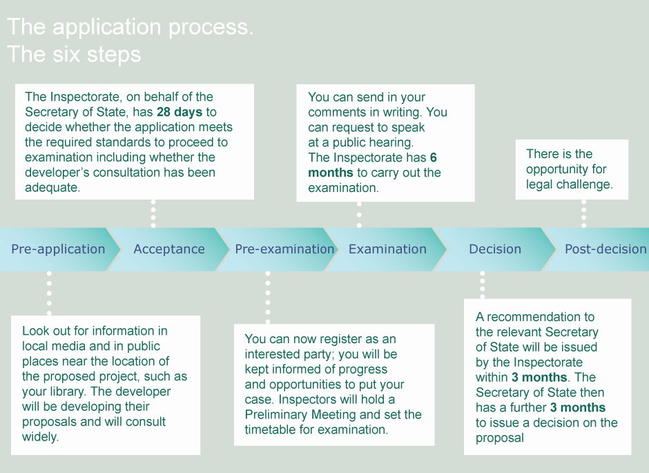Application process diagram