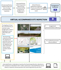How a virtual Accompanied Site Inspection works