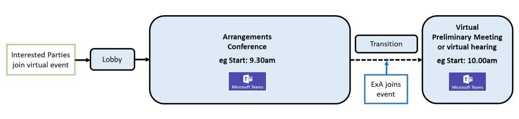 The arrangements conference