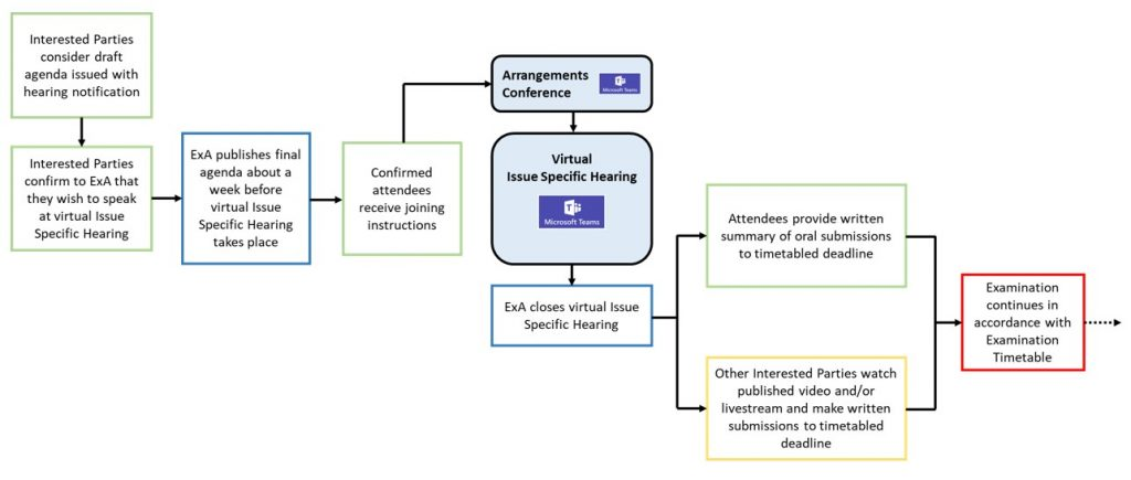 The virtual Issue Specific Hearing