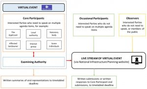 How virtual events are organised for very large examinations