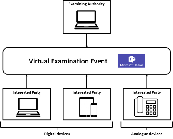 Use of technology in virtual examination events